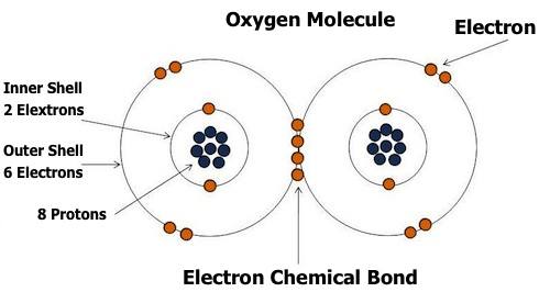 Oxygen Atom Diagram http://blueheronhealthnews.com/site/2011/11/26/is-this-the-only-cause-behind-all-diseases/