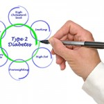 Type 2 Diabetes – Not What You Eat But in What Order